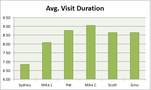 average visit duration