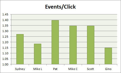 events per click