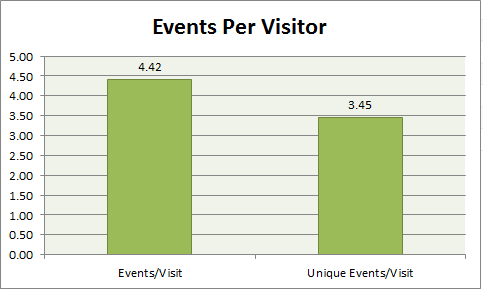 our team events per visitor
