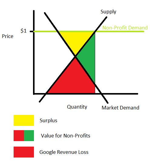 $1 CPC Non Profit Policy