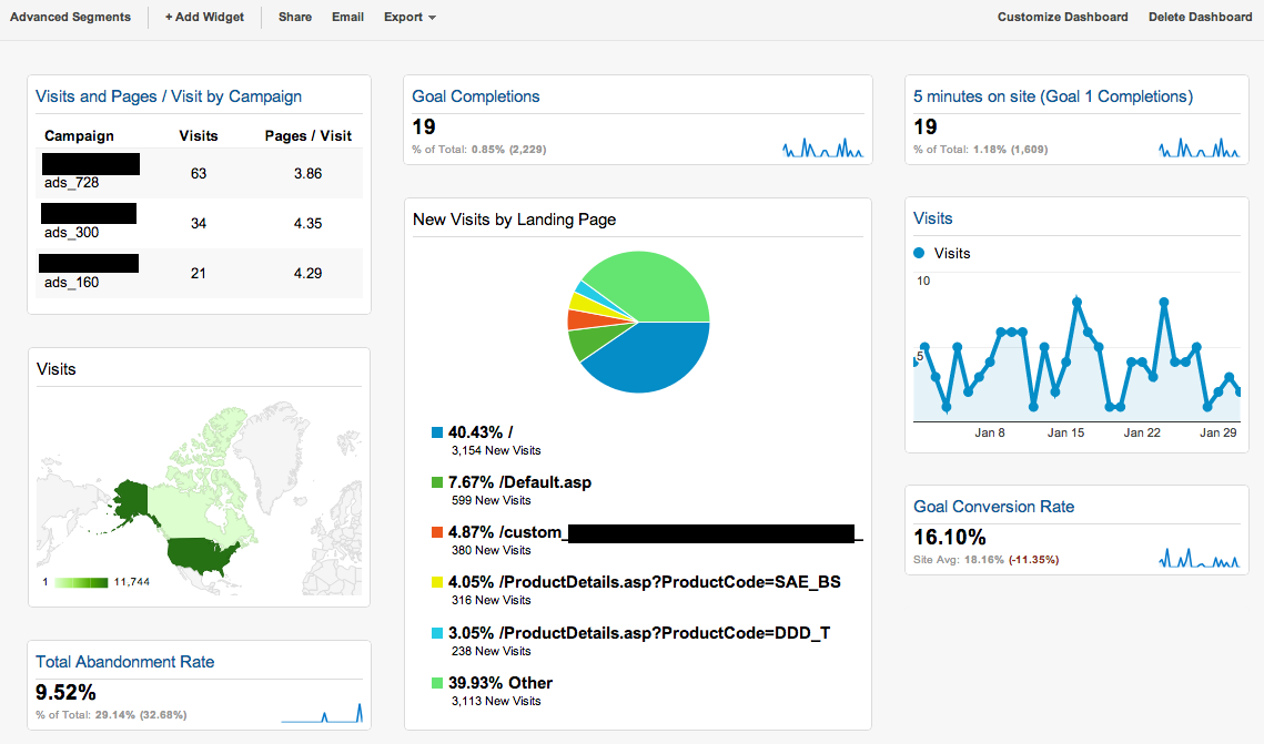 google analytics - custom dashboard