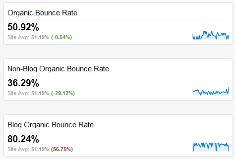 Blog and Non Blog Bounce Rates