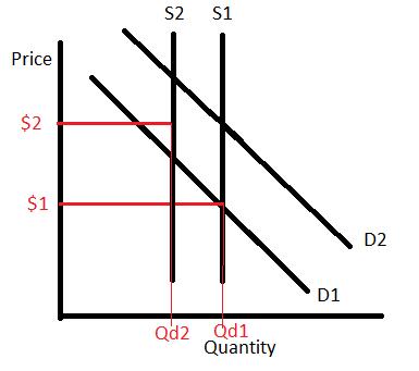 Quantity of Non-Profit Clicks
