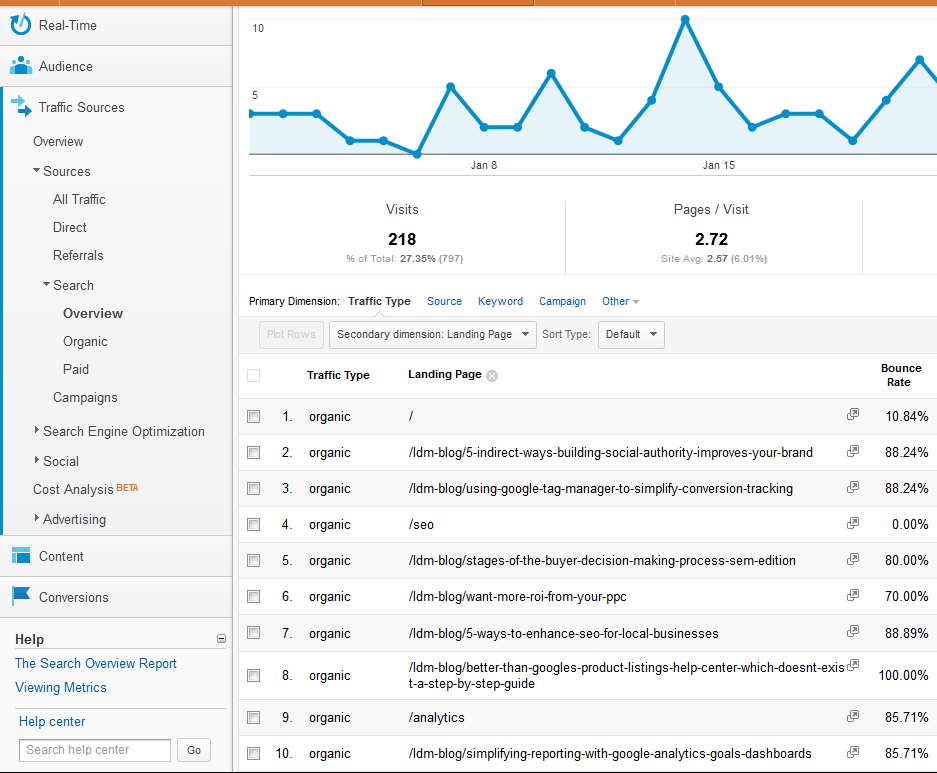 Landing Page Bounce Rates