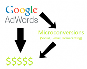 PPC Microconversions