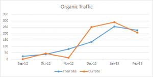 First 6 Month SEO Results