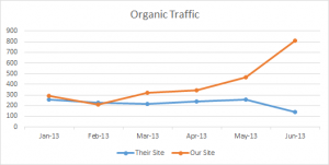 SEO Results Last 6 Months