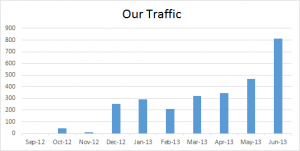 Our SEO Traffic