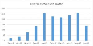 India Overseas Traffic