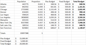 PPC Budgeting Hybrid Model