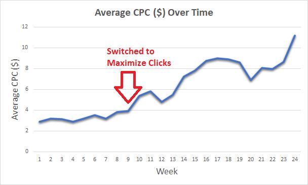 Maximize Clicks Results