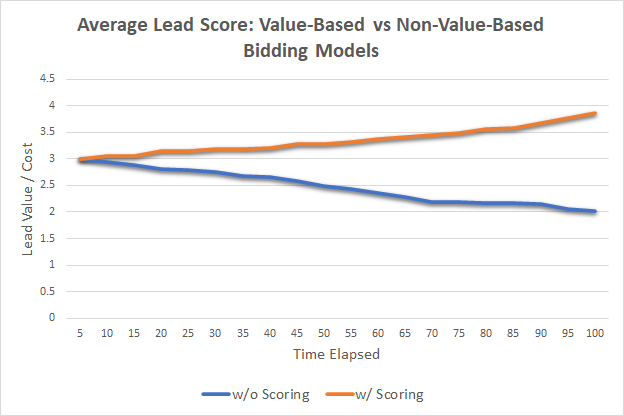 The Importance of Lead Scoring for Automated Bidding Strategies